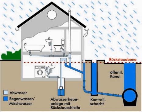 Zeichnung einer Abwasserhebeanlage